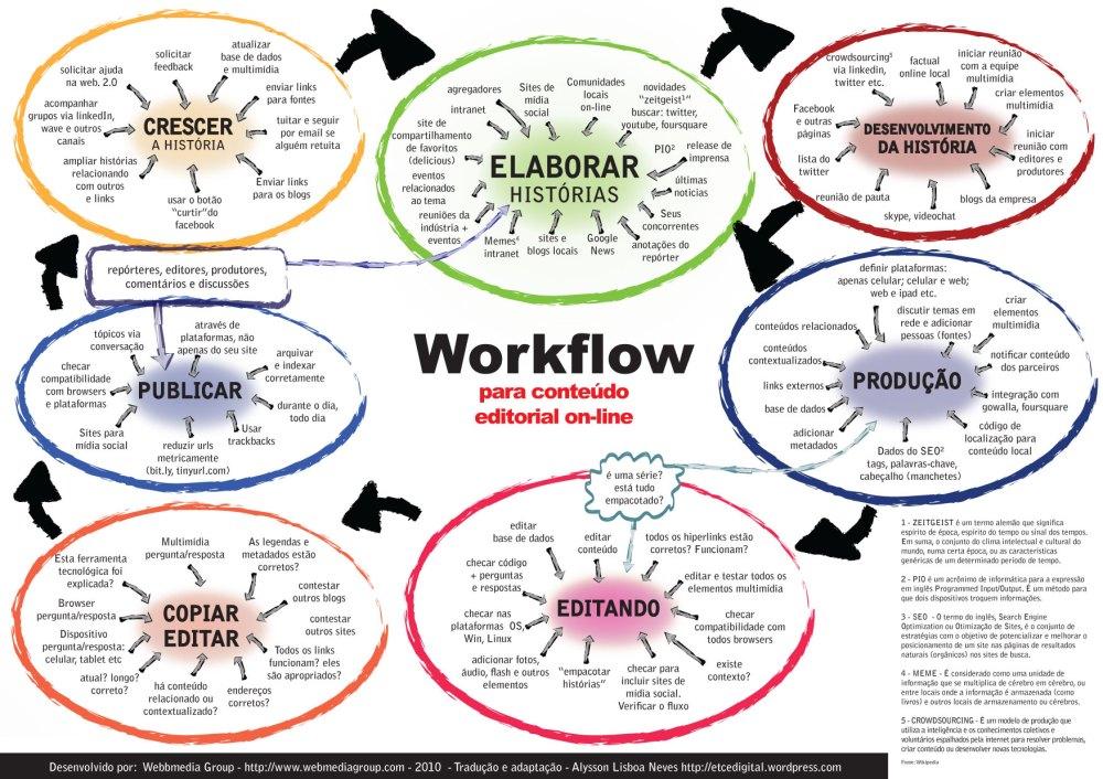Workflow para conteúdo editorial on-line