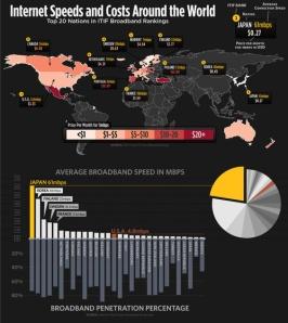 Velocidade e custo da internet no mundo