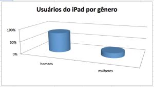 Os homens são a maioria entre os usuários do Ipad